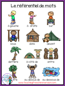 Great preposition reference page to use with Barrier games in the French Immersion classroom!  From www.teachingfrenchimmersion.com